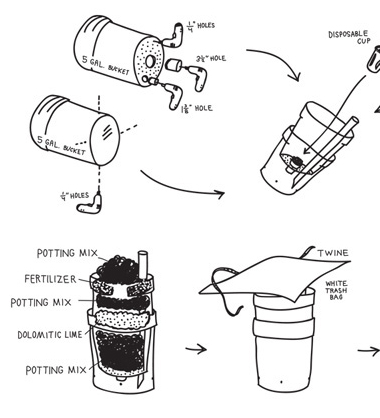 An exploded diagram with buckets, soil, drills and twine